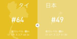 タイと日本の英語力の比較